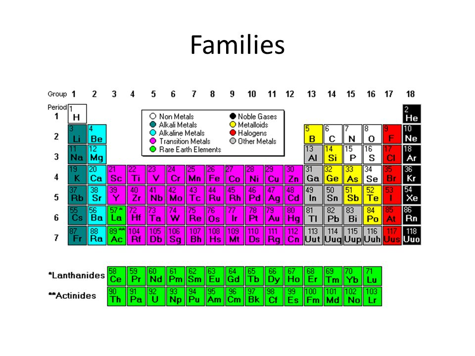 Periodic table families project ppt download 4 families urtaz Image collections
