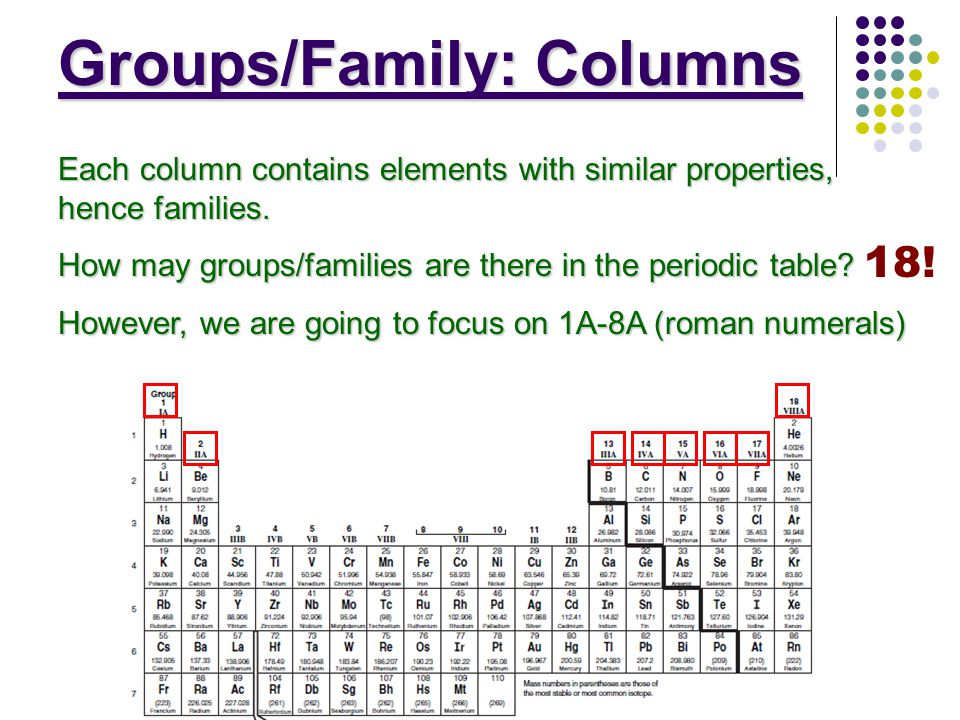The periodic table ppt video online download groupsfamily columns urtaz Gallery