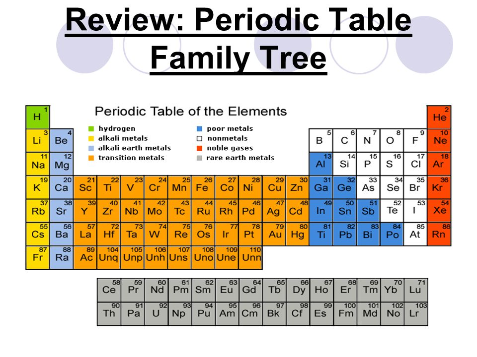 Periodic table of elements ppt video online download 34 review periodic table family tree urtaz Gallery
