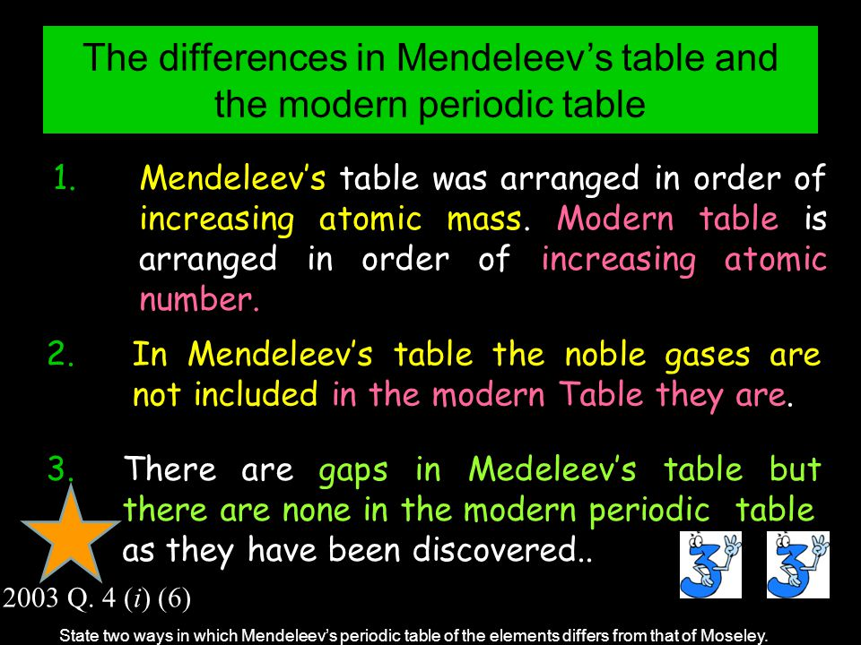 Periodic table the new periodic table song in order download leaving cert chemistry ppt video online download periodic table the new periodic table song urtaz Images