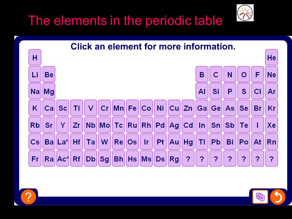 Periodic Table periodic table of elements game 1-36 : Leaving Cert Chemistry - ppt video online download