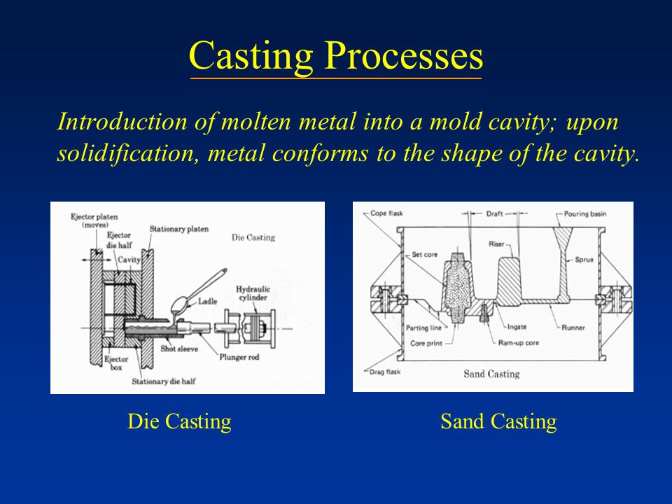 Casting Processes Introduction of molten metal into a mold cavity; upon solidification, metal conforms to the shape of the cavity.