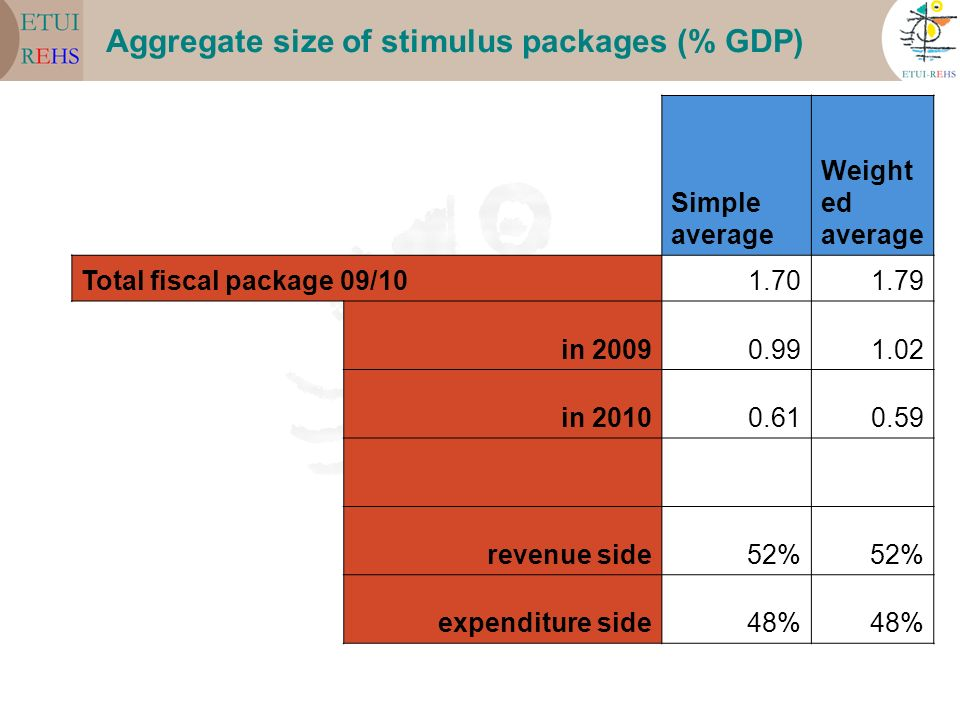 Aggregate size of stimulus packages (% GDP)
