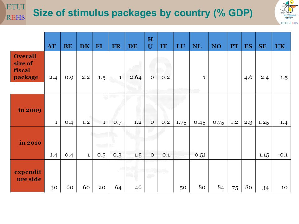 Size of stimulus packages by country (% GDP)