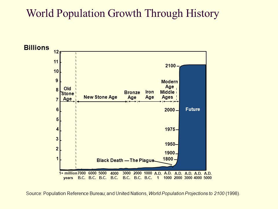 Population distribution ppt video online download - Population reference bureau ...
