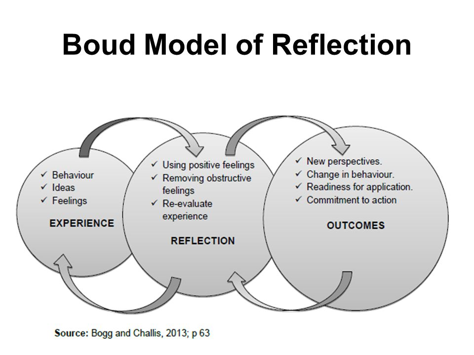 self reflection on social work Reflection in social work an example of the real value of making time for reflection for the worker occurred with a 055 self leadership in social work.
