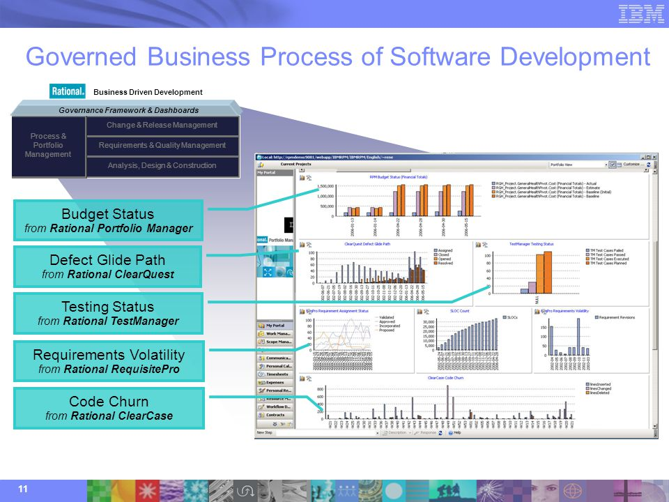 Commercial Software Development : Ibm rational overview with highlights for testing