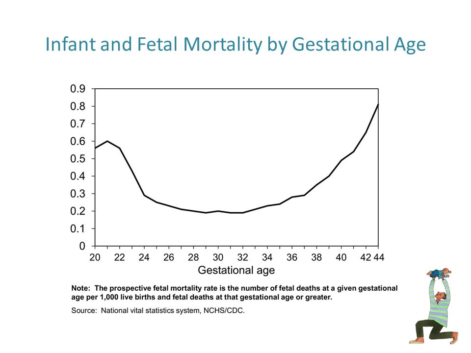 neonatal mortality rate relationship to birth weight and gestational age
