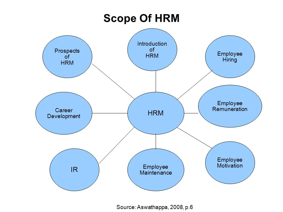 an introduction to human resources management hrm and its origins in the united states Human relations vs human resources theories the top ten most dangerous jobs in the united states are as follows: the human organization: its management and.