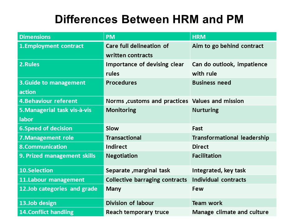 management culture on hrm practices Cultural influences on human resource management practices implications for arab subsidiaries of multinational enterprises by aya hassan ismail.
