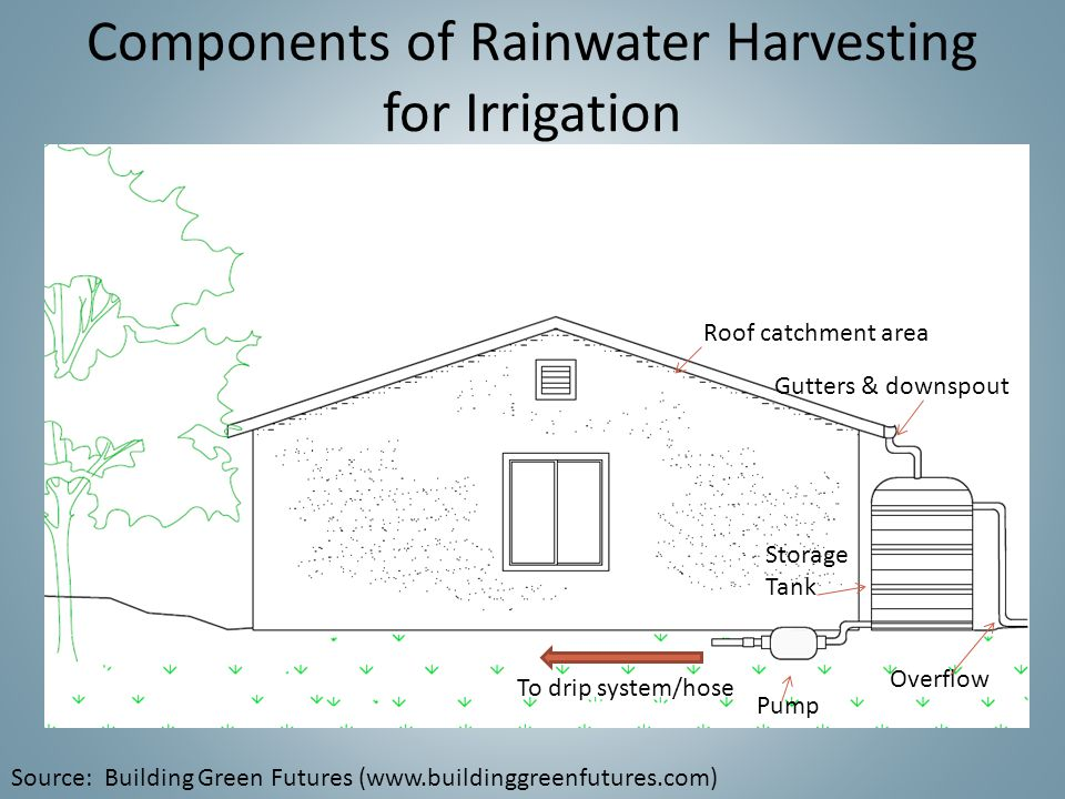 Water Conservation Amp Reuse Strategies For Southern