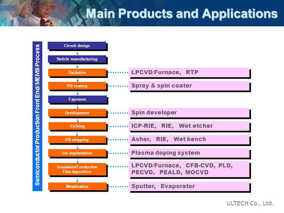 Ultech co ltd ppt video online download for Design of oxidation pond ppt