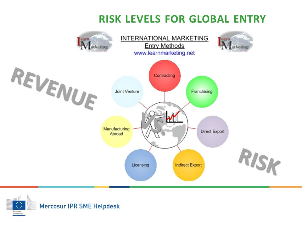 risk and global marketplace activities Medishares is the first global mutual  global marketplace:  there are large number of enthusiastic divers who are facing higher risk in the water sport activities.