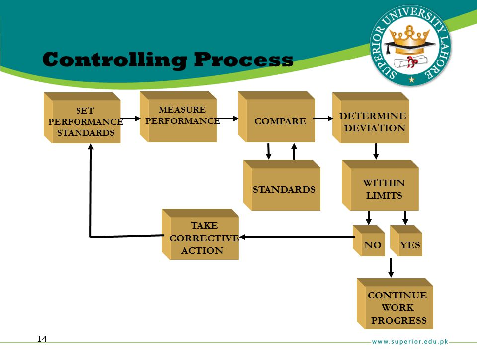 Controlling Process WITHIN LIMITS CONTINUE WORK PROGRESS TAKE
