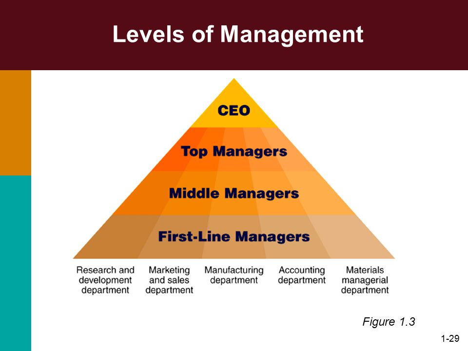 Levels of Management Figure 1.3