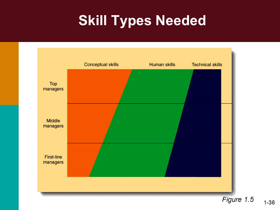 Skill Types Needed Figure 1.5
