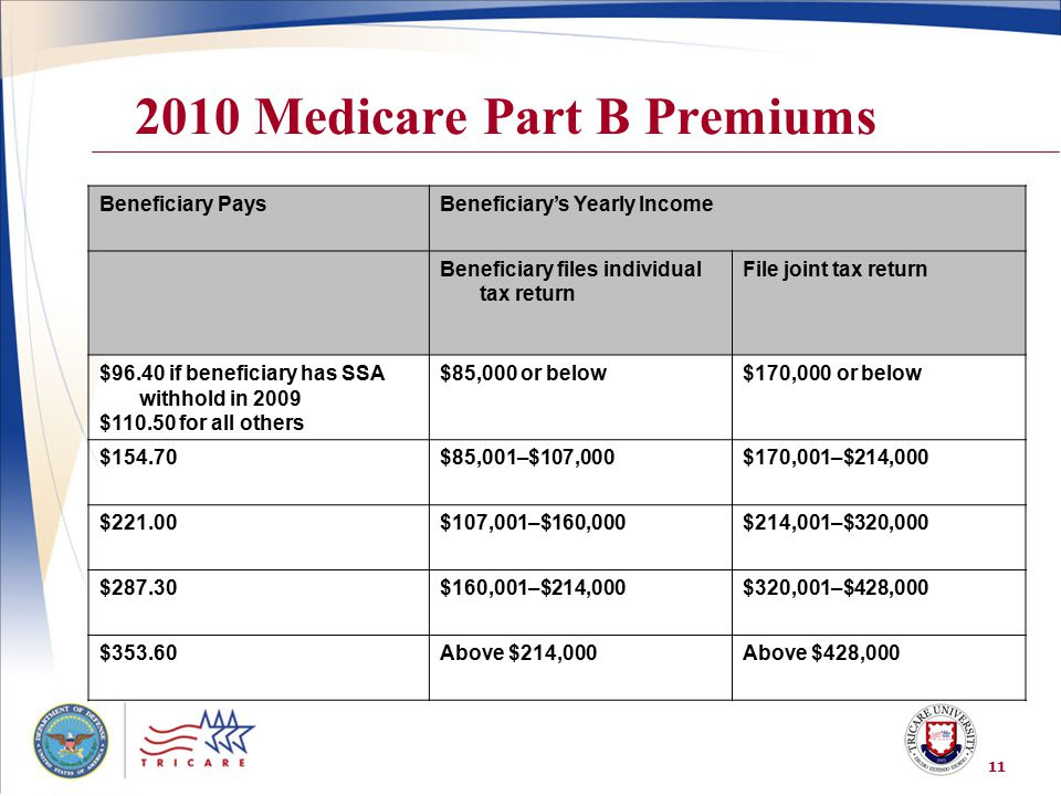 2010 Medicare Part B Premiums