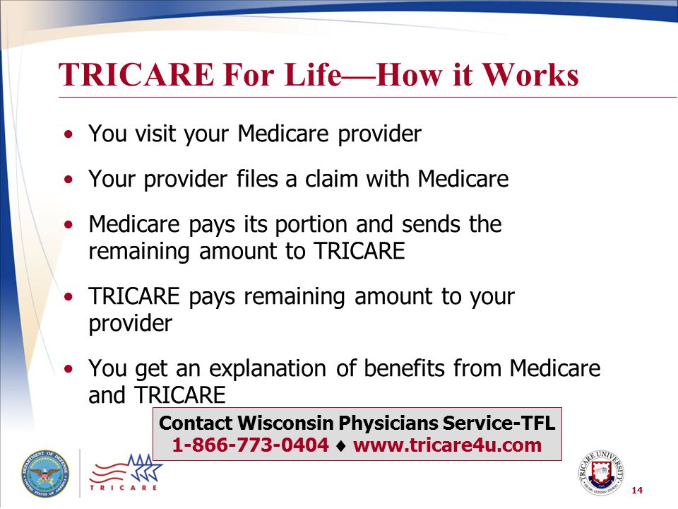 TRICARE For Life—How it Works