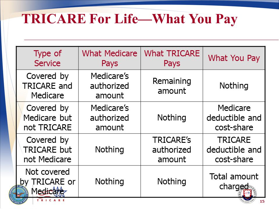 TRICARE For Life—What You Pay