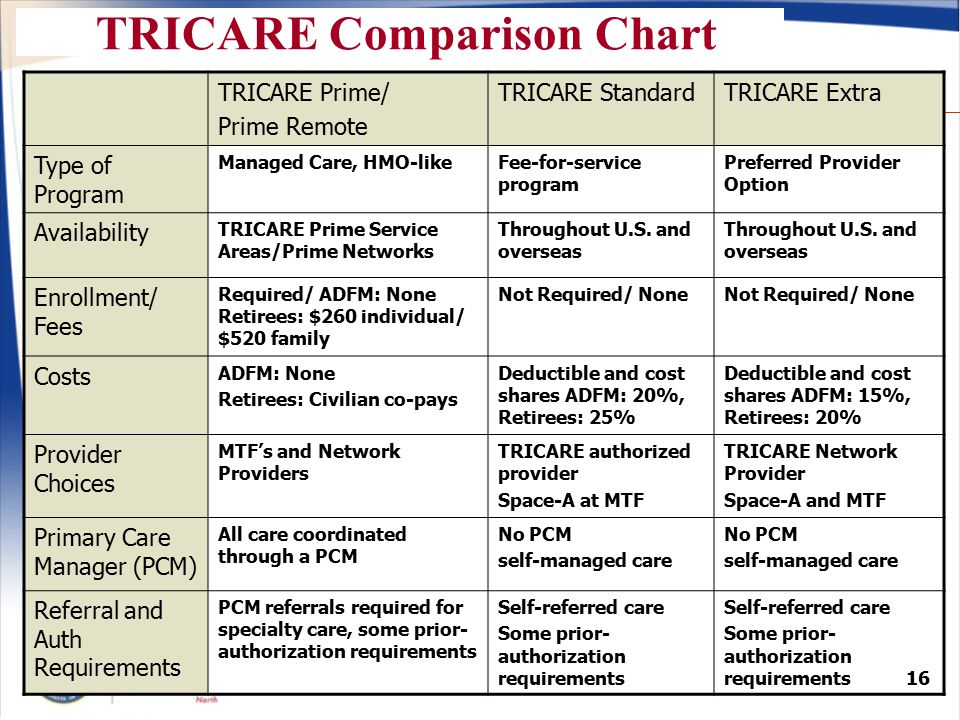 Supplemental Health Insurance For Tricare Standard  : ppt download