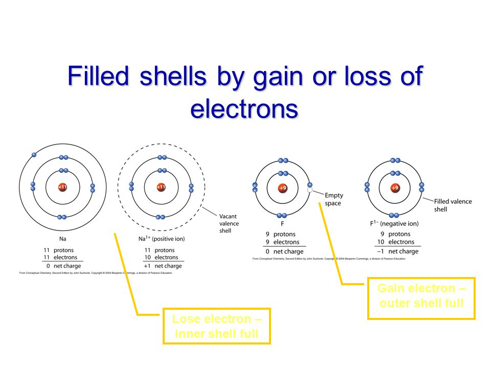 Filled shells by gain or loss of electrons