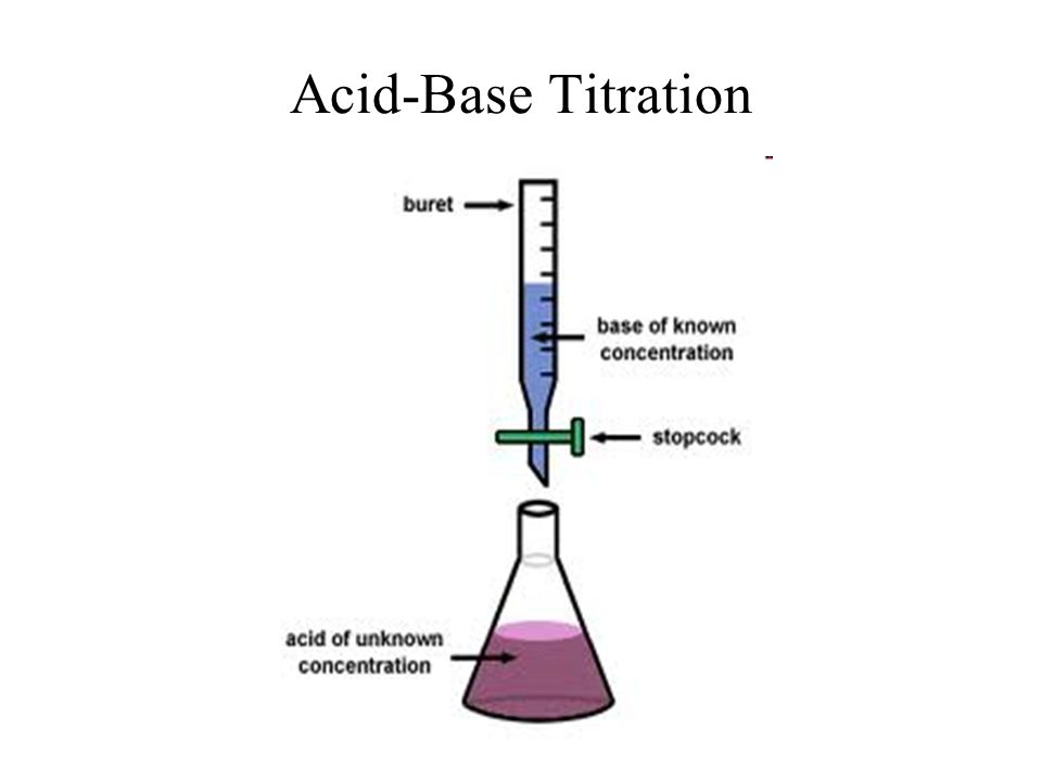 acid base titration images reverse search. Black Bedroom Furniture Sets. Home Design Ideas