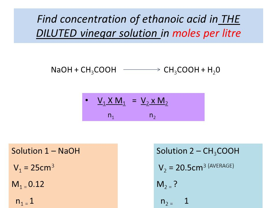 Find concentration of ethanoic acid in THE DILUTED vinegar solution in moles per litre