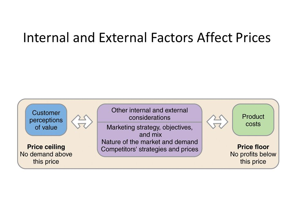 internal and external factors affect the A business concept that looks perfect on paper may prove imperfect in the real world sometimes failure is due to the internal environment – the company's finances, personnel or equipment sometimes it's the environment surrounding the company knowing how internal and external environmental factors.