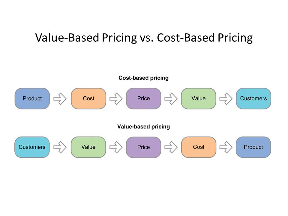 "cost based pricing vs value based pricing Tapping into consumer perception before we explain how to shift to a value- based pricing strategy, we must first address why companies are using a cost- plus pricing strategy in the first place a cost-plus pricing strategy is often viewed as the ""straight forward"" and ""simple"" approach to pricing because it."