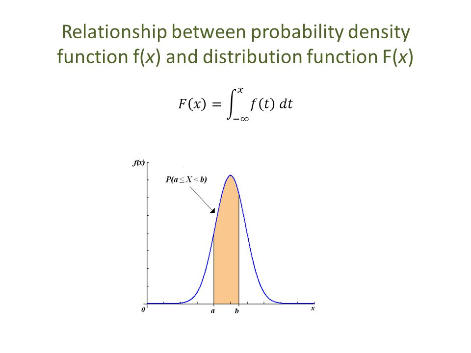 relationship between z and statistics distribution