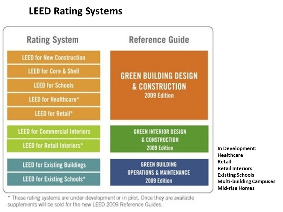 84 green interior design and construction reference for Leed for homes rating system