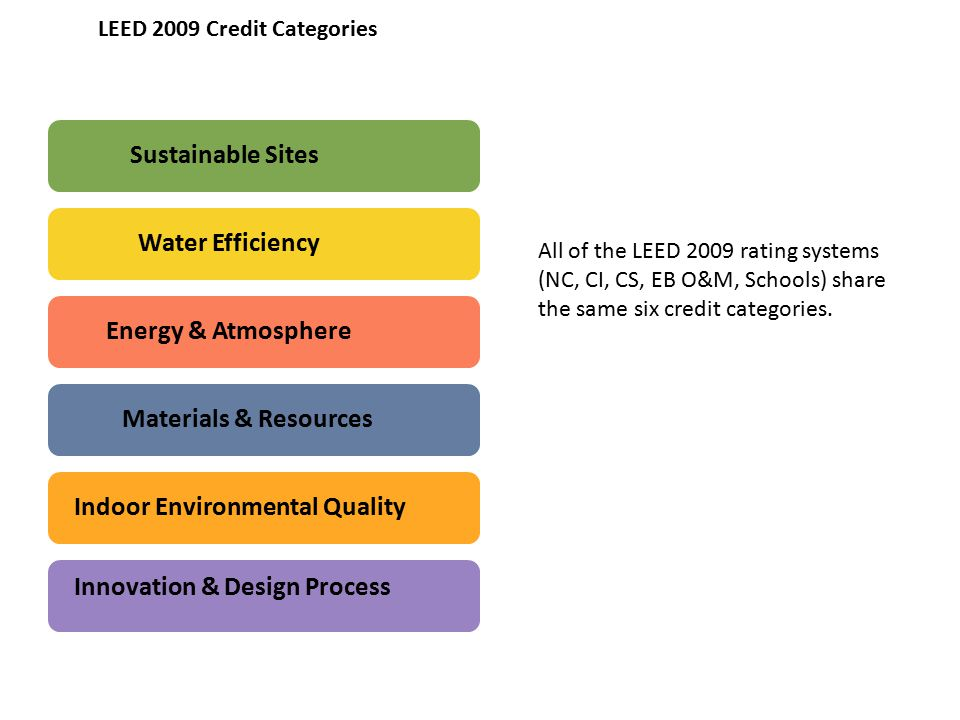 Introduction to green building ppt download for Leed for homes rating system
