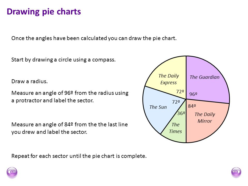 Mal 001 bar graphs and pie charts ppt video online download drawing pie charts once the angles have been calculated you can draw the pie chart ccuart Images