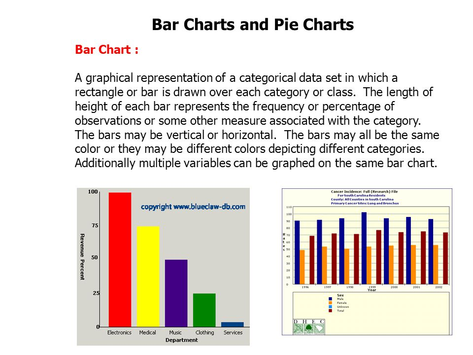 Mal  Bar Graphs And Pie Charts  Ppt Video Online Download