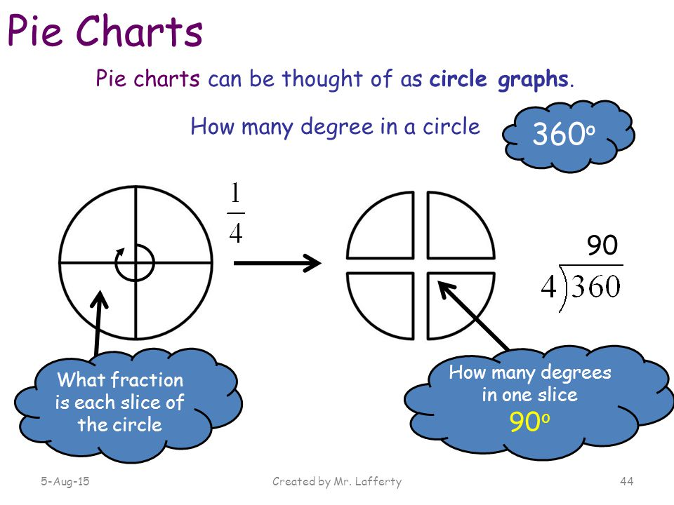 how to make a pie chart in maths