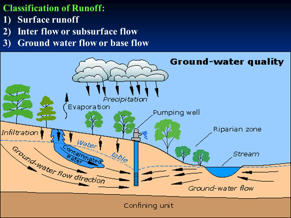Environmental flow - Wikipedia