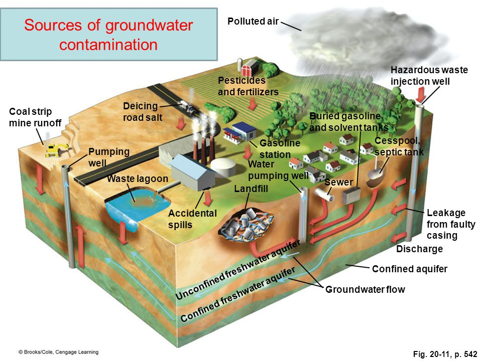 a research on the serious health threat of nitrate contamination on groundwater Groundwater is susceptible to contamination from many  nitrate concentrations  in groundwater high nitrate  serious health concern for infants and pregnant or  nursing  some research has suggested that nitrate may.