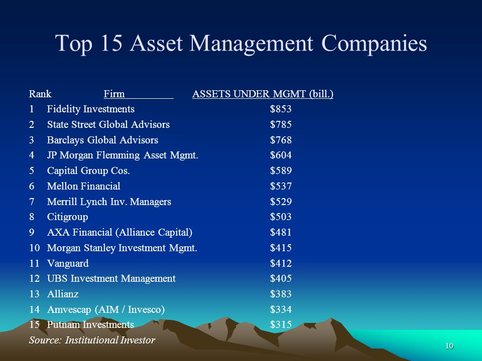 Top 15 Asset Management Companies