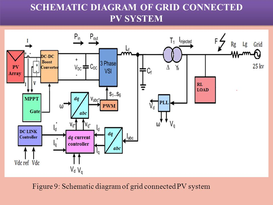 Pv System: Pv System Schematic Diagram