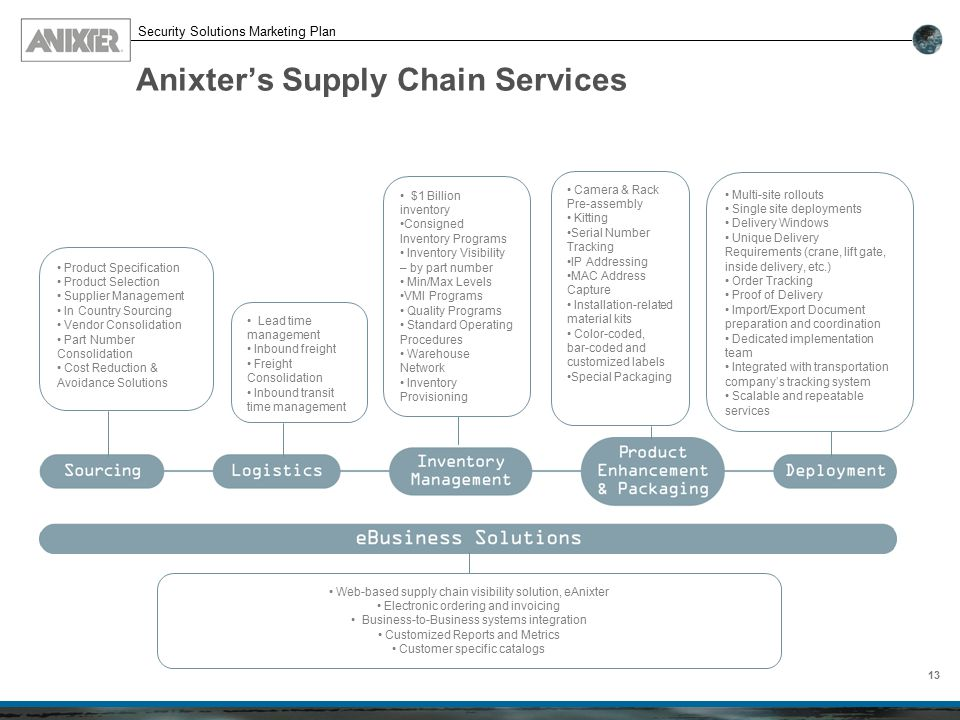 Anixter%E2%80%99s+Supply+Chain+Services who is anixter? ppt download Standard Operating Procedure Clip Art at bayanpartner.co