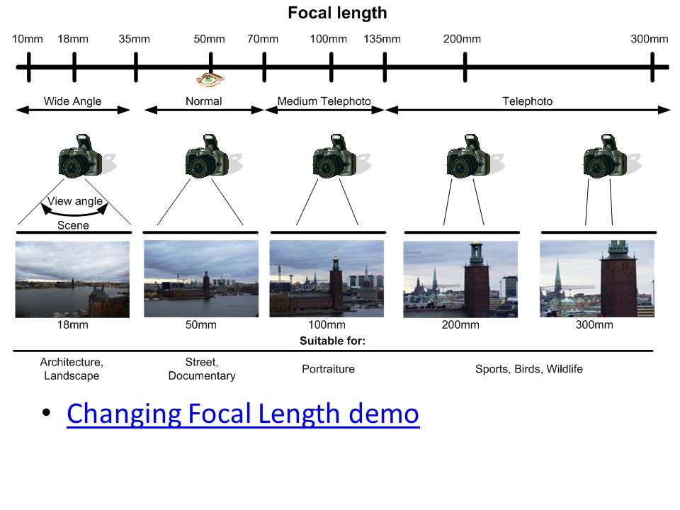 Changing Focal Length demo