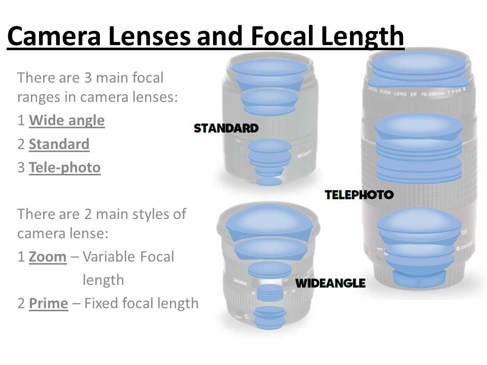 Camera Lenses and Focal Length
