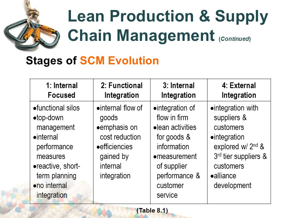 lean operation and supply chain management textile industry 2018-6-14  maruti suzuki india  impact-of-lean-supply-chain-management-on-operational-performance_-a-study-of-small  applying lean in textile industry.