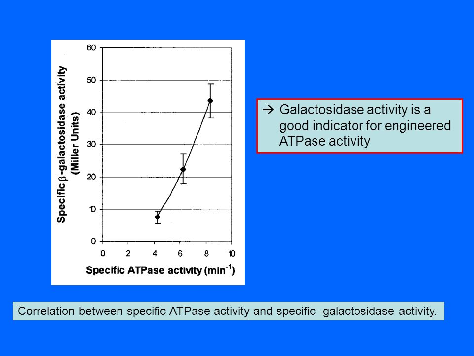 Galactosidase activity is a good indicator for engineered ATPase activity