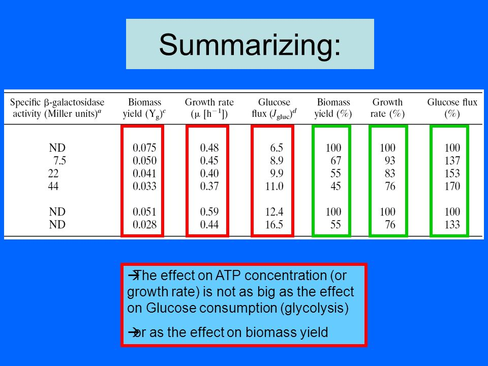 Summarizing: The effect on ATP concentration (or growth rate) is not as big as the effect on Glucose consumption (glycolysis)