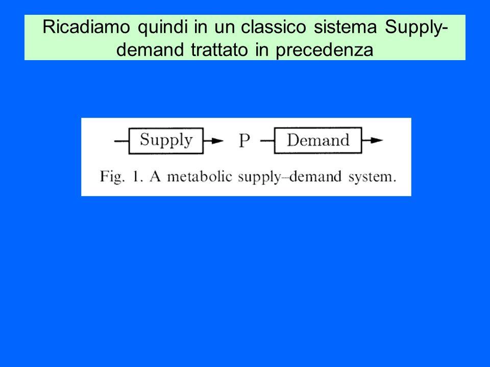 Ricadiamo quindi in un classico sistema Supply-demand trattato in precedenza