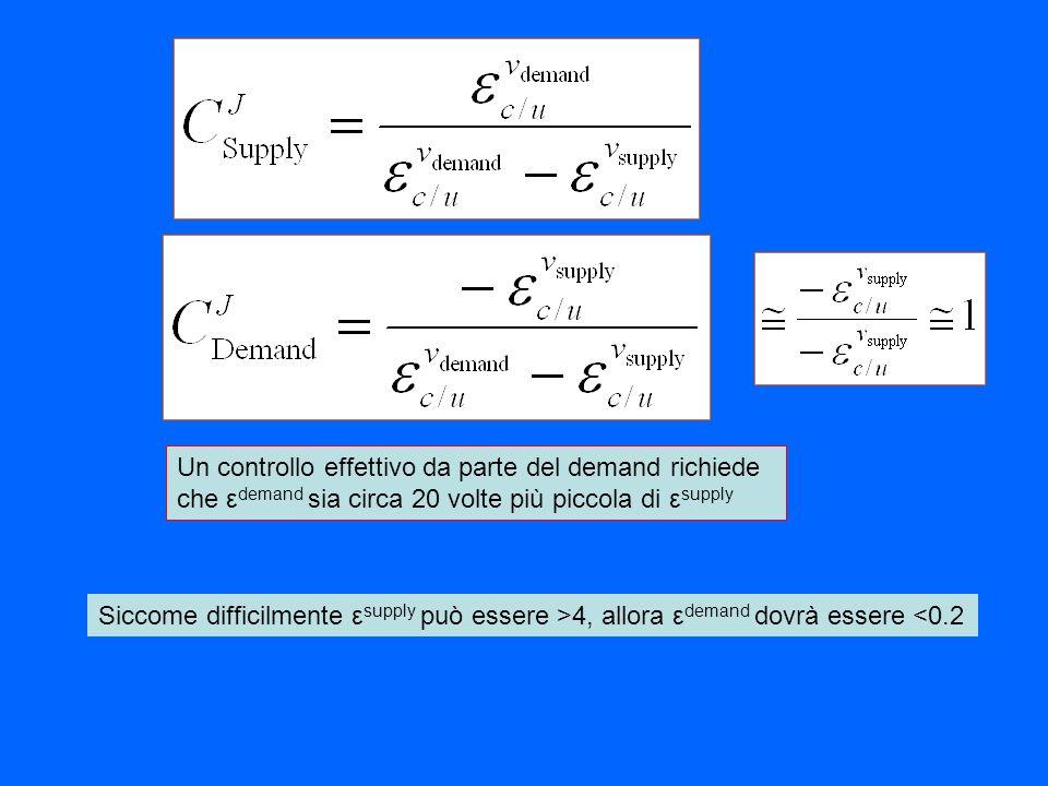 Un controllo effettivo da parte del demand richiede che εdemand sia circa 20 volte più piccola di εsupply