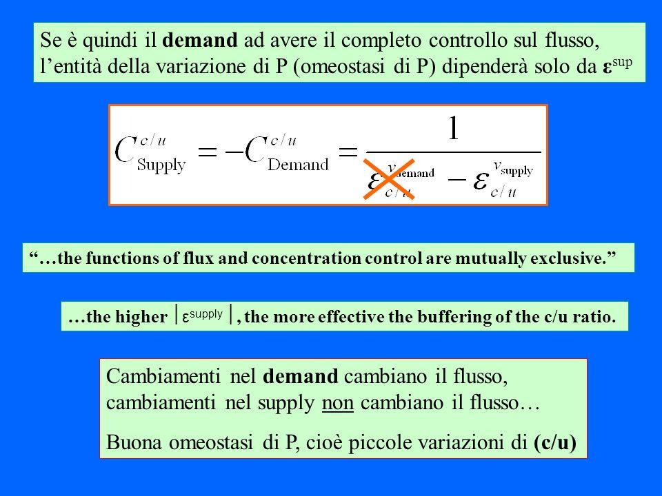 Buona omeostasi di P, cioè piccole variazioni di (c/u)