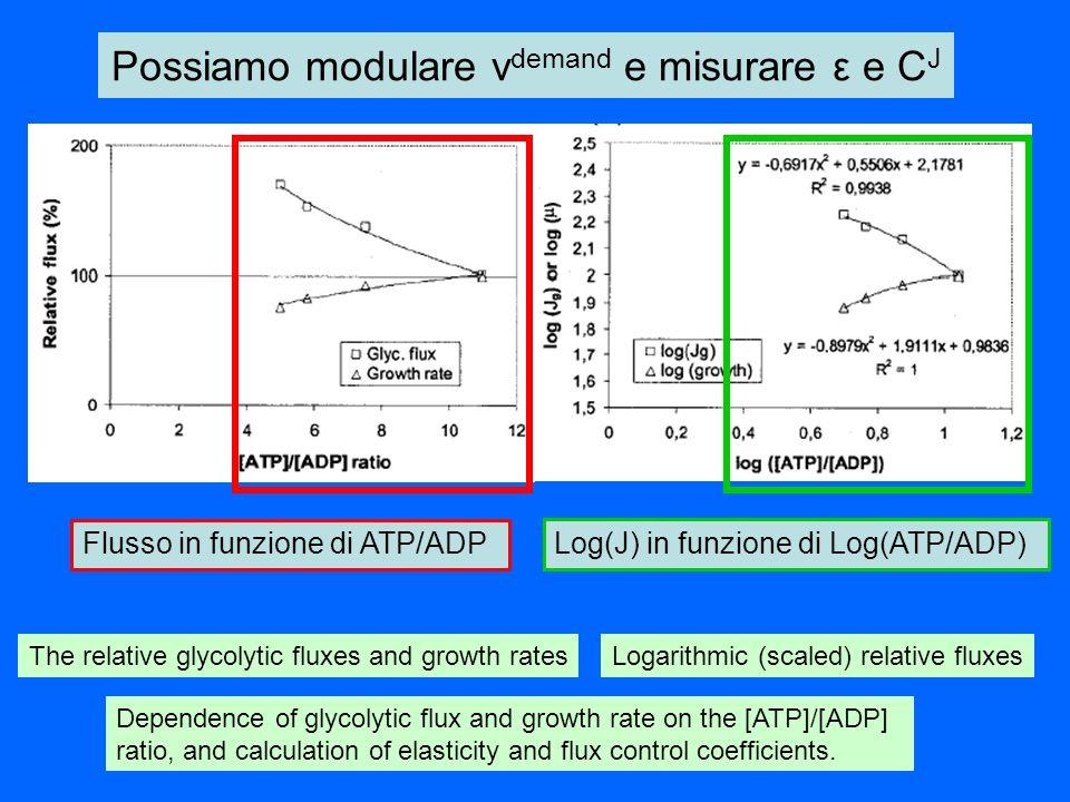 Possiamo modulare vdemand e misurare ε e CJ