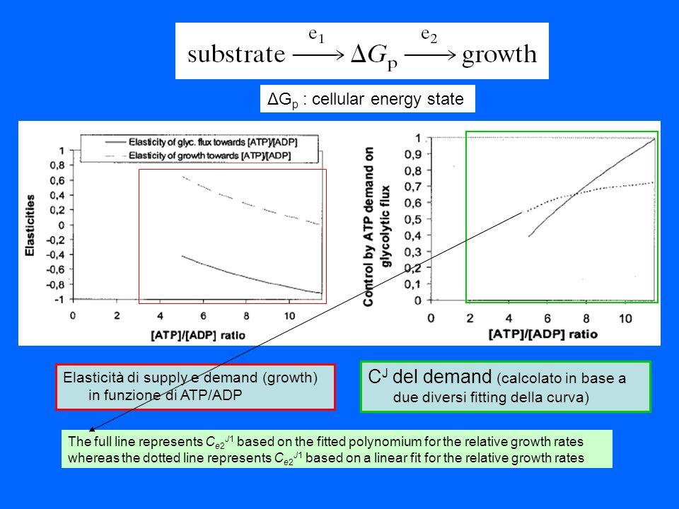 CJ del demand (calcolato in base a due diversi fitting della curva)